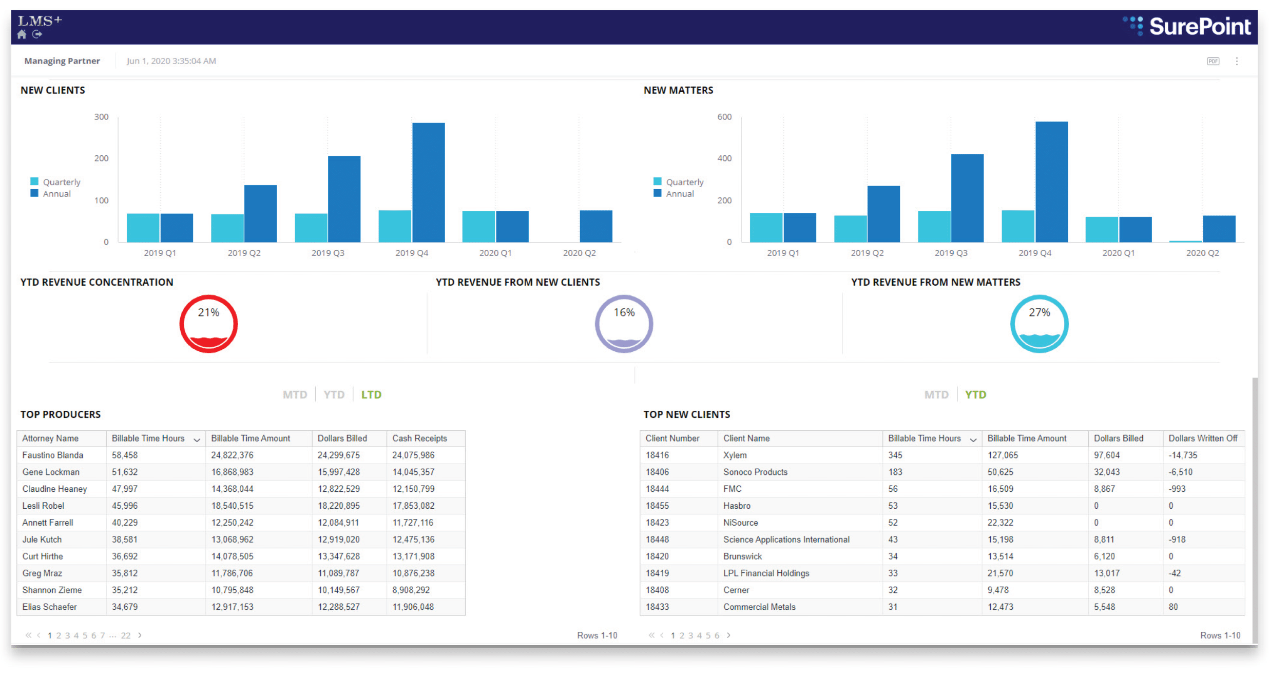Managing-Partner-Dashboard