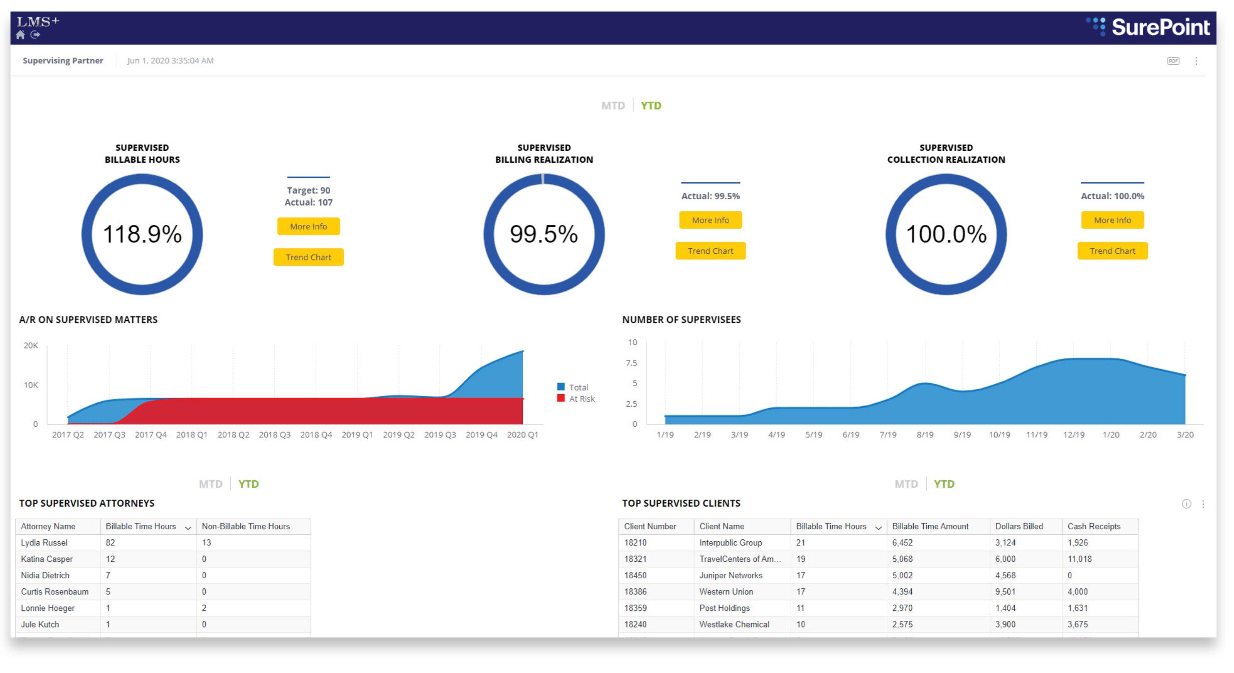 Supervising-Partner-Dashboard
