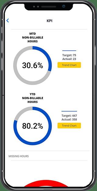 SurePoint Mobile KPI